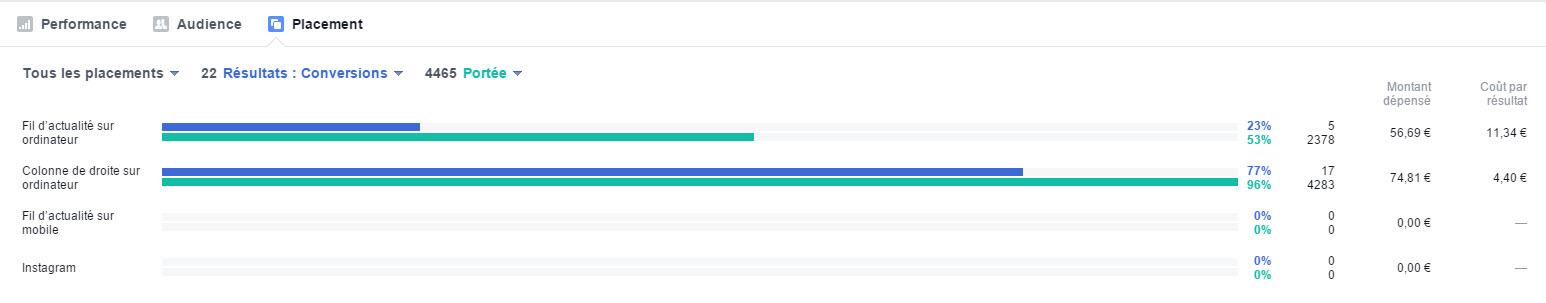 Performance en fonction de l'emplacement : news feed vs colonne de droite