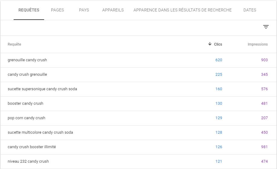 requêtes clics et impressions dans la Google search console